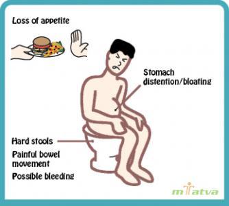 Constipation symptoms