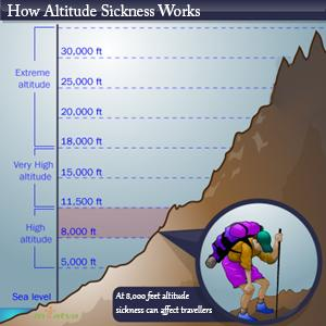 Altitude sickness overview
