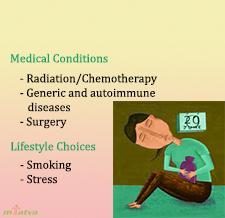 Causes of perimenopause