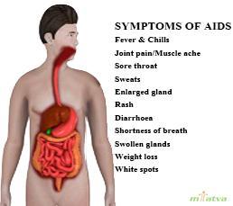 AIDS Symptoms