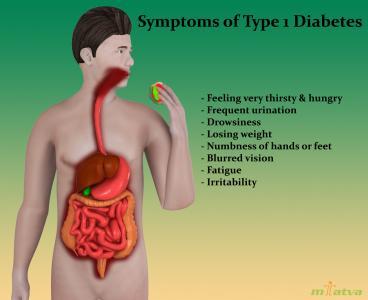 Type 1 symptoms