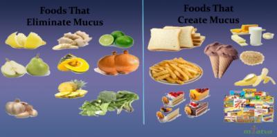 Mucus producing foods