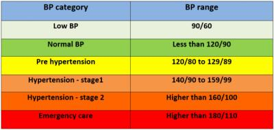 High Blood Pressure Stages to Emergency