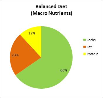 macro-nutrients in balanced-diet