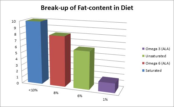 fat-content-breakup