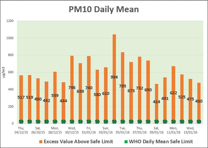 PM10 pollution level in Delhi NCR
