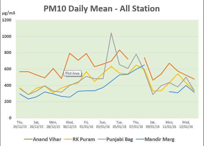 PM10 pollution level in Delhi NCR regions