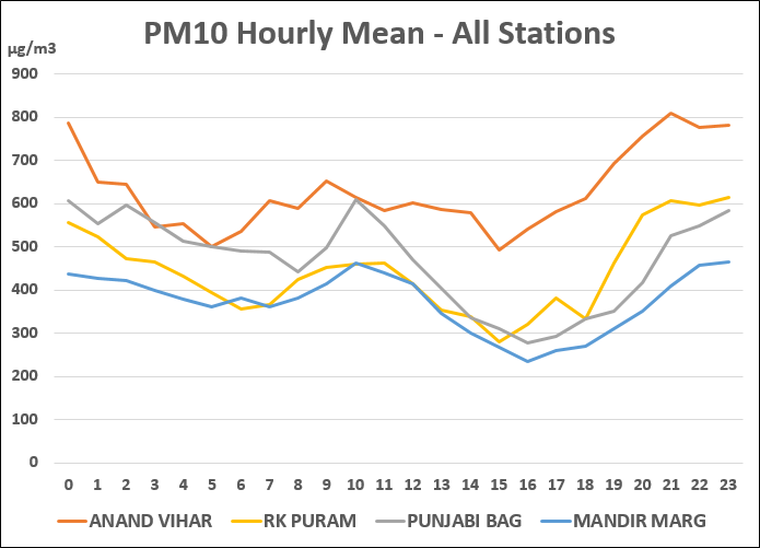 Hourly PM10 pollution level in Delhi NCR regions