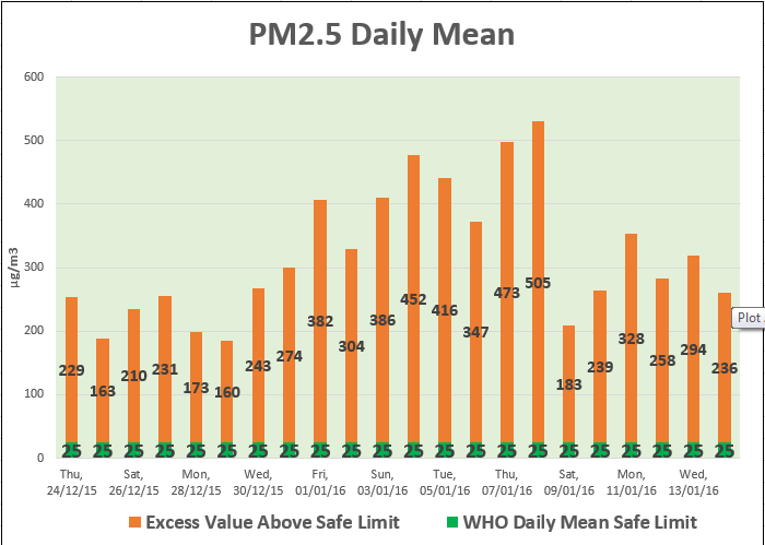 PM2.5 pollution level in Delhi NCR