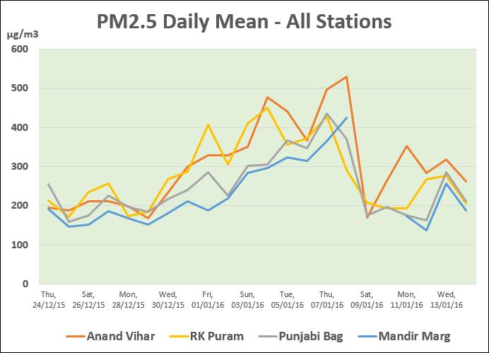 PM25 pollution level in Delhi NCR regions