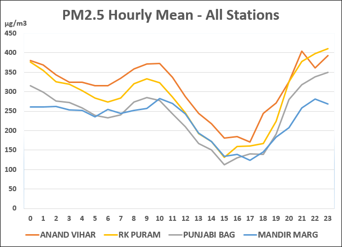 Hourly PM25 pollution level in Delhi NCR regions