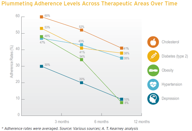 Medication Adherence chart for vaious chronic disease